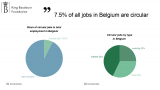 KBF infogrpahic on circular jobs in Belgium