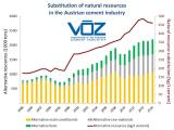 Substitution of natural resources in the Austrian cement industry