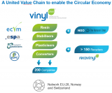 VinylPlus® is the European PVC industry's Voluntary Commitment to sustainable development (EU-28,