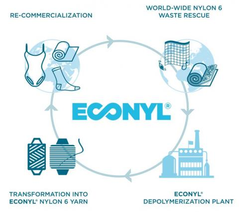 Meet Econyl®, the high quality regenerated nylon yarn | European Circular  Economy Stakeholder Platform