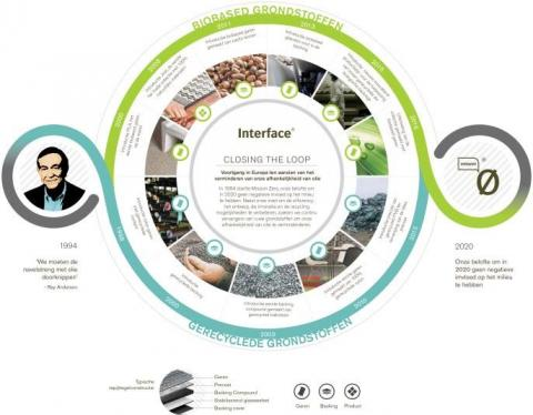 In 1994, Interface made a public commitment to become restorative by 2020. Since then, nature has been a mentor for Interface on its sustainability journey, driving the organisation to be more circular by applying biomimicry