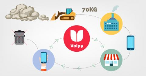 Volpy, switch and sell your smartphone with an app!