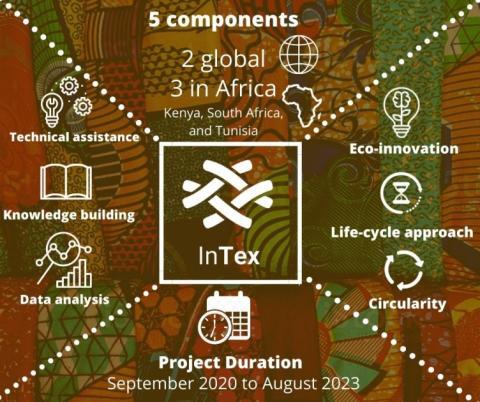 InTex graphics
