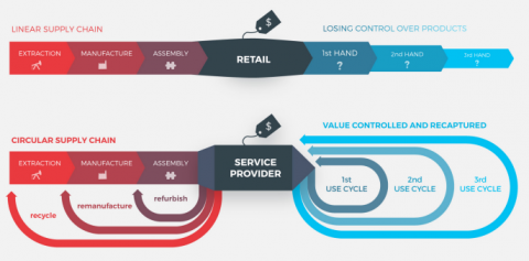 circle economy product as a service infographic